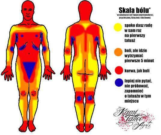 Gdzie Robienie Tatuażu Naprawdę Boli