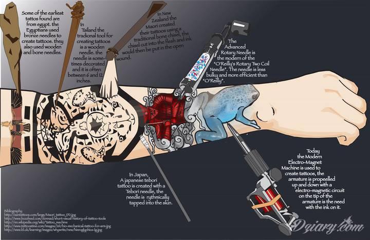 Tatuaże były powszechną praktyką w Europie już setki tysięcy lat...