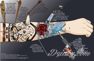 Historia europejskiego tatuażu