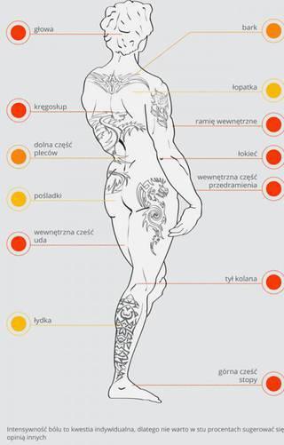 gdzie robienie tatuażu boli?