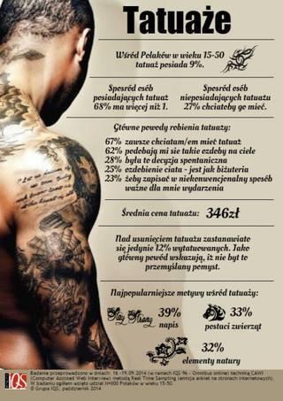 Wśród polaków w wieku 15-30 tatuaż posiada 9%!