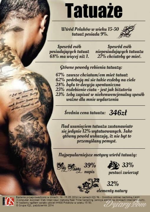 Tatuaż Wśród polaków w...